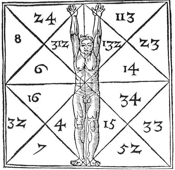 Numerologia - magia poprzez liczby